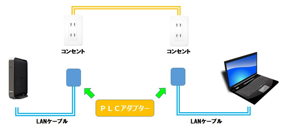 PLCアダプターの接続イメージ