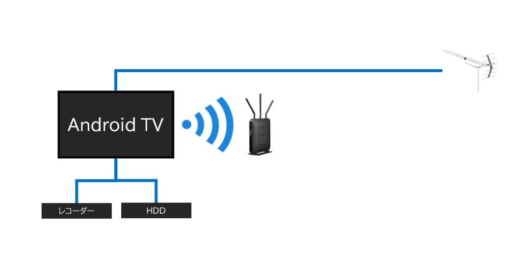 テレビ ワイヤレス化前