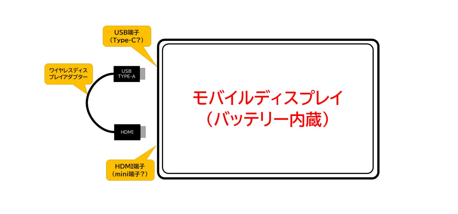 モバイルディスプレイのワイヤレス化イメージ